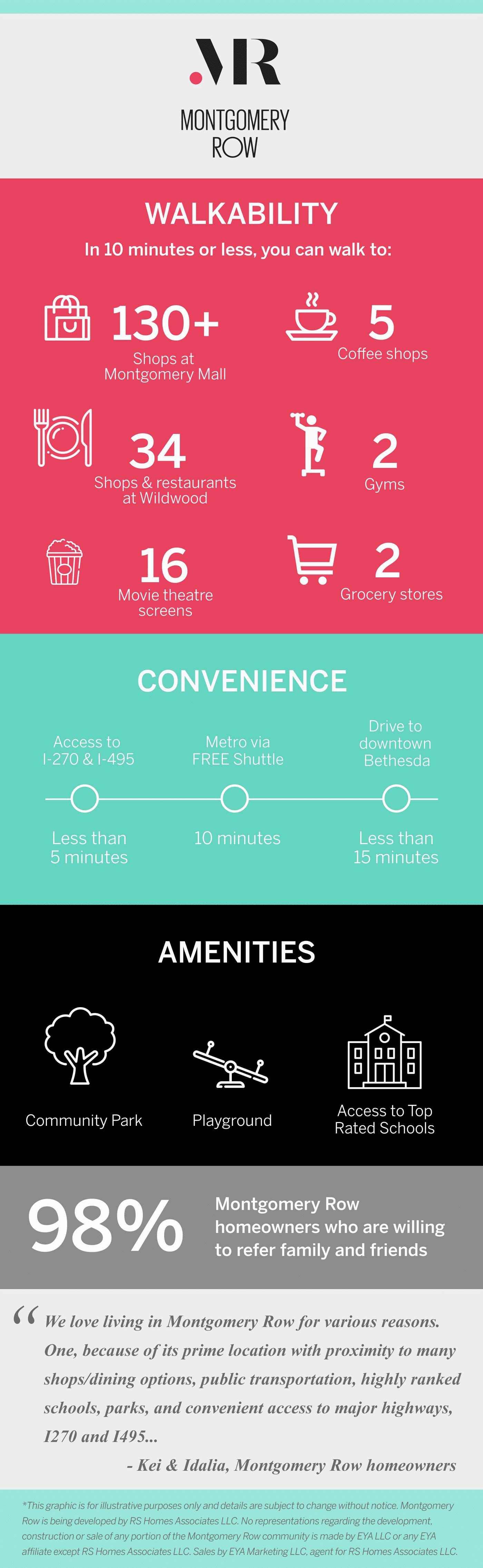Montgomery Row Infographic